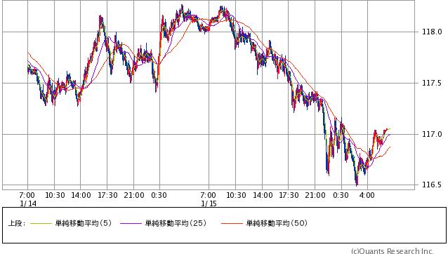 米ドル/円 5分足 1/15(金)週末時点(SBI証券提供)