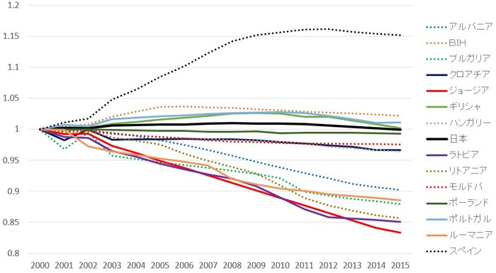 主要人口減少国の人口減少ペース比較(2000年=1)