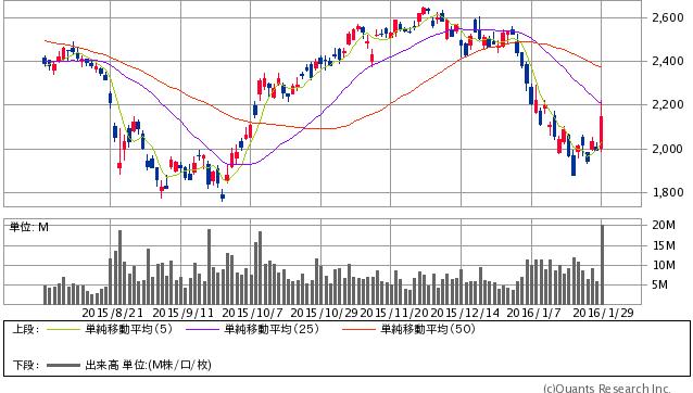 マツダ<7261> 日足(SBI証券提供)