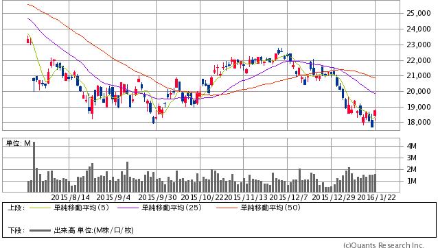 ファナック<6954> 日足(SBI証券提供)