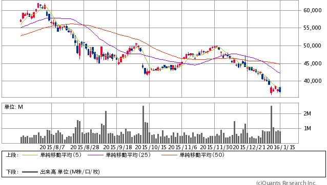 ファーストリテイリング<9983> 日足(SBI証券提供)