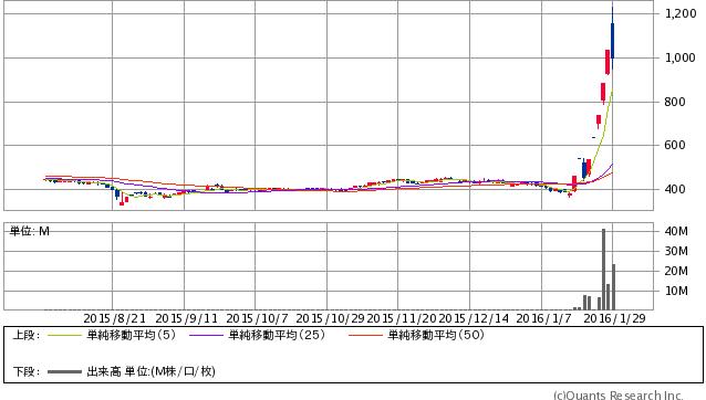 サイバネットシステム<4312> 日足(SBI証券提供)