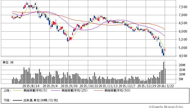 ソフトバンクグループ<9984> 日足(SBI証券提供)