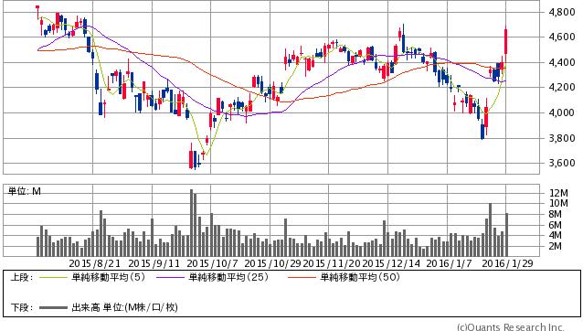 JT<2914> 日足(SBI証券提供)