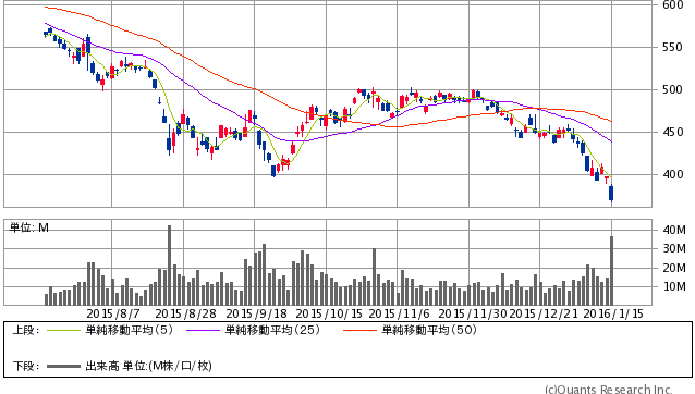 川崎重工業<7012> 日足(SBI証券提供)