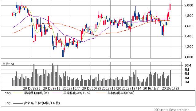 NTT<9432> 日足(SBI証券提供)