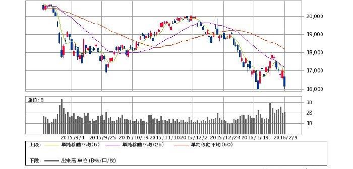 日経平均株価 日足(2/9)(SBI証券提供)