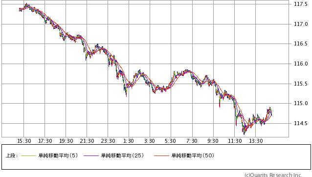 米ドル/円 1分足(2/9 15:00) (SBI証券提供)