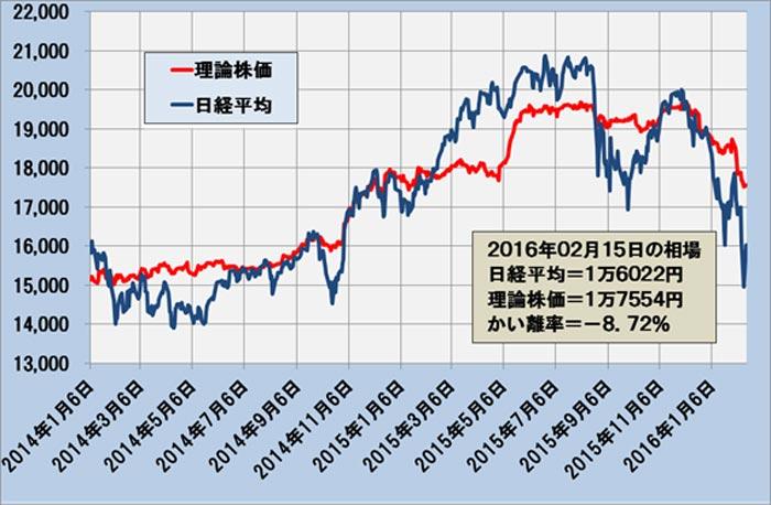 日経平均と理論株価の推移(日次終値)―2014.1.6~2016.2.15―