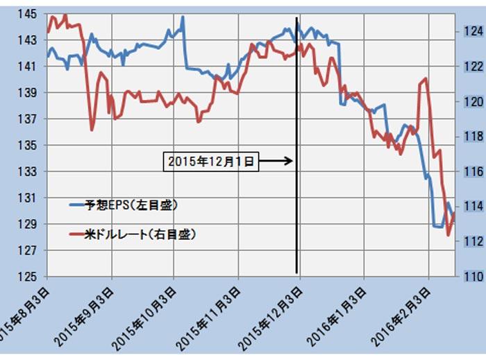 予想EPSと米ドルレートの推移(日次終値)―2015.8.3~2016.2.15―