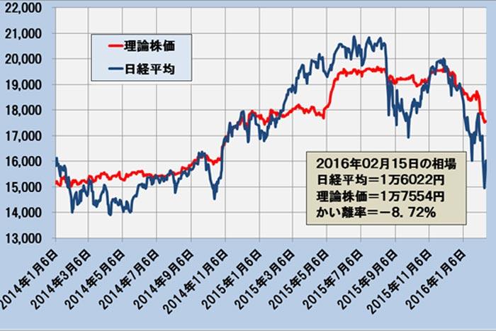 日経平均は予想EPSとドル円の変化に注意を~「理論株価」最新データ分析=日暮昭