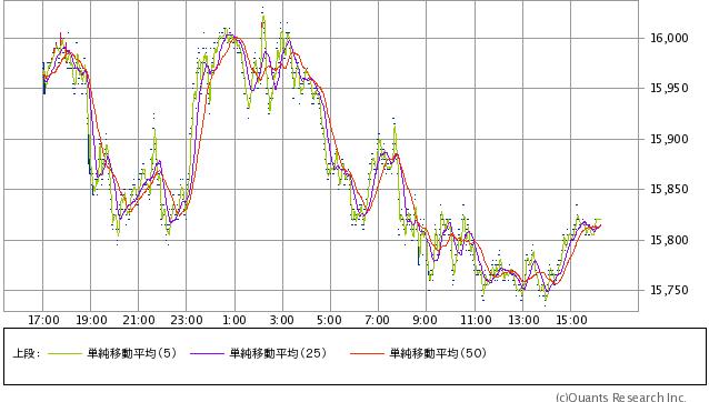 シカゴ日経平均先物円建 1分足(SBI証券提供)
