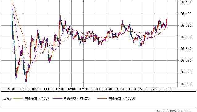 NYダウ 1分足(SBI証券提供)