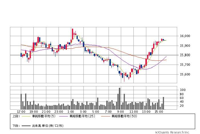 原油反発でNYはプラス引け。東京市場展望・日経平均株価と上下の節目(2/25)