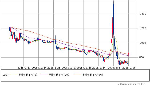 ニックス<4243> 日足(SBI証券提供)