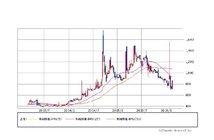 ニックス<4243> 週足(SBI証券提供)