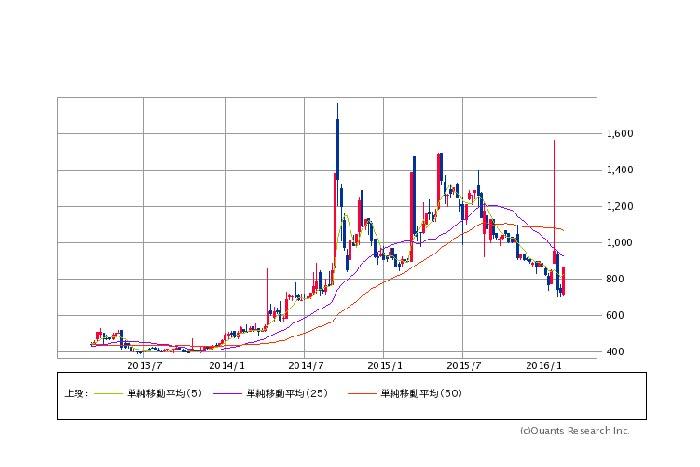 補正予算5兆円観測も主力株重く 「ジカ熱」関連ストップ高=東京株式市場(2/26)