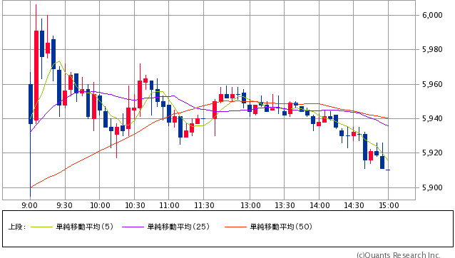 トヨタ自動車<7203> 5分足(SBI証券提供)