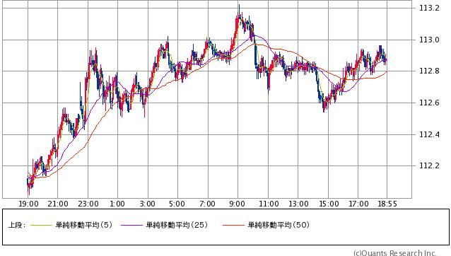 米ドル/円 5分足(SBI証券提供)