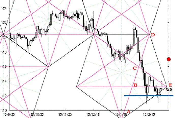 米ドル/円の戻り高値は限定的 各通貨ペア・ペンタゴンチャート分析=川口一晃