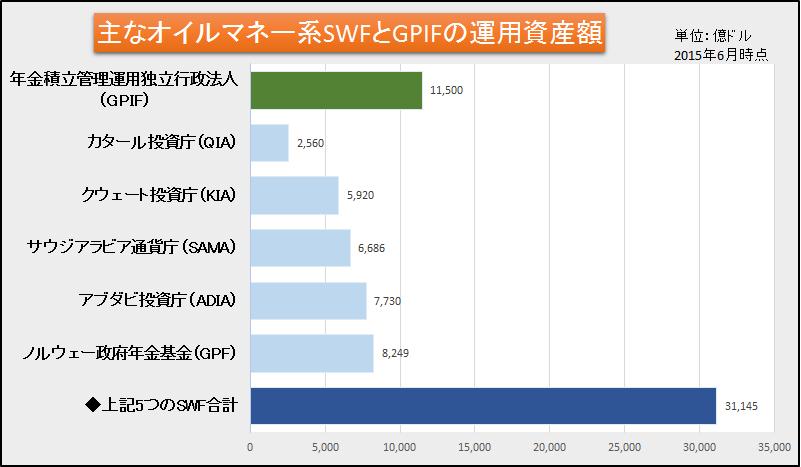 図2 主なオイルマネー系SWF(sovereign wealth fund:政府系ファンド)