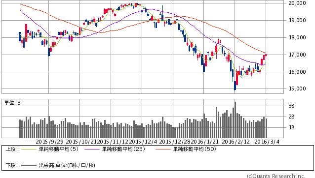日経平均株価 日足(SBI証券)