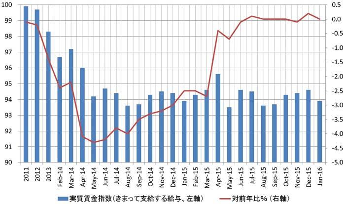 日本の実質賃金指数の推移(きまって支給する給与)
