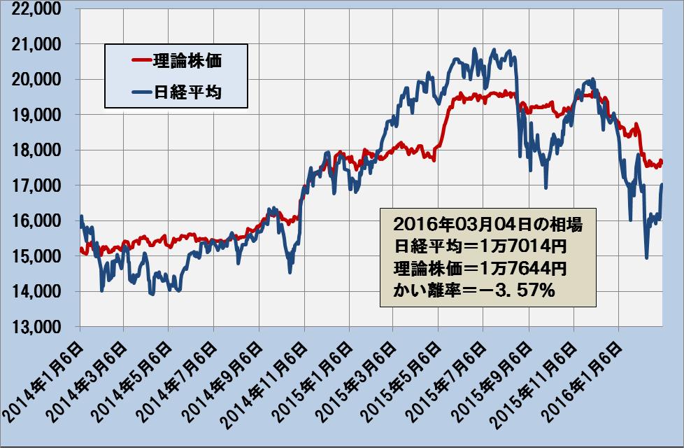 図1:日経平均と理論株価の推移―2014年1月6日~2016年3月4日―