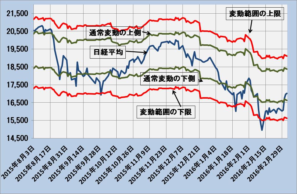 図2:日経平均と変動範囲の上限・下限―2015年8月3日~2016年3月4日―