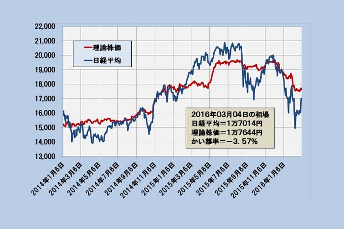 日経平均は戻りメド1万7600円、下値1万5600円~「理論株価」最新分析=日暮昭