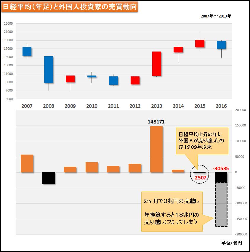 図3 外国人の売越しは2カ月で3兆円