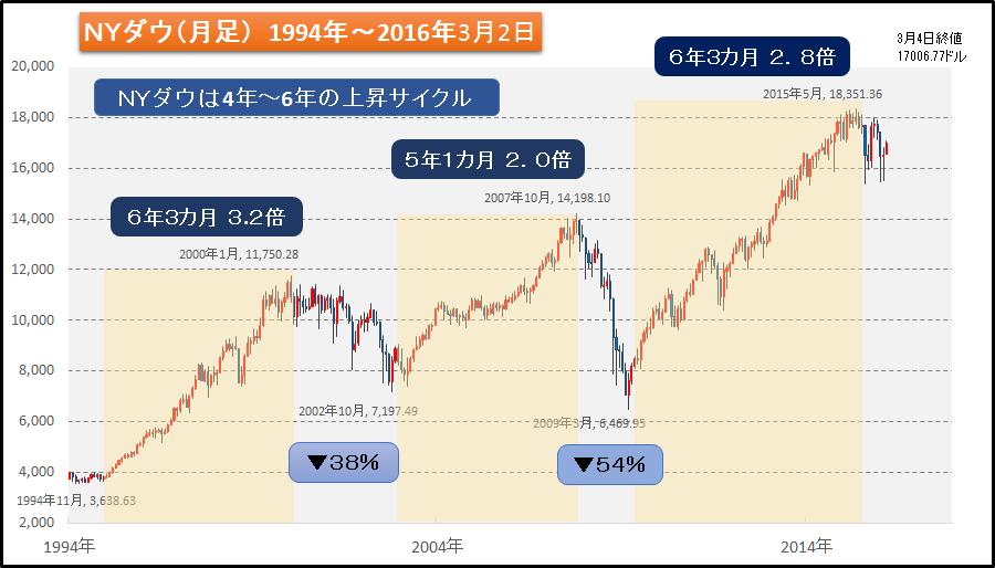 図7 NYダウの上昇サイクル