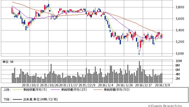 キヤノン<7751> 日足(SBI証券提供)