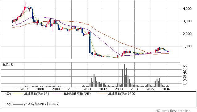 東京電力<9501> 月足(SBI証券)