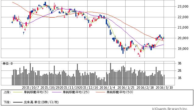 香港ハンセン指数 日足(SBI証券提供)