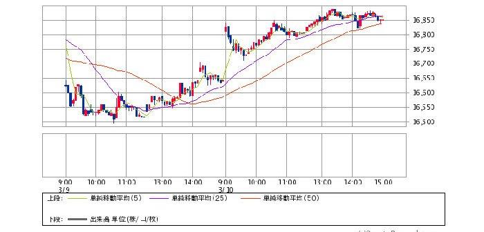 日経平均株価 5分足(SBI証券提供)