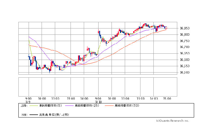 日本株4日ぶり反発、210円高/指標結果/信託銀15週連続買い越しetc.(3/10)