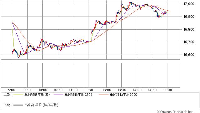 日経平均株価 1分足(SBI証券提供) 2016年3月11日