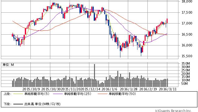 NYダウ 日足(SBI証券提供)17213.31 +218.18 (+1.28%)