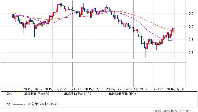 米10年債利回り(SBI証券提供)