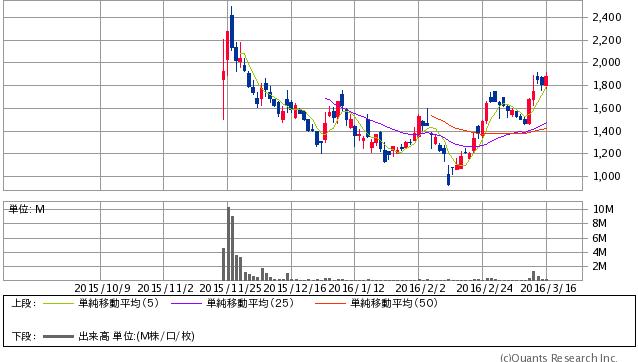 ロゼッタ<6182> 日足(SBI証券提供)