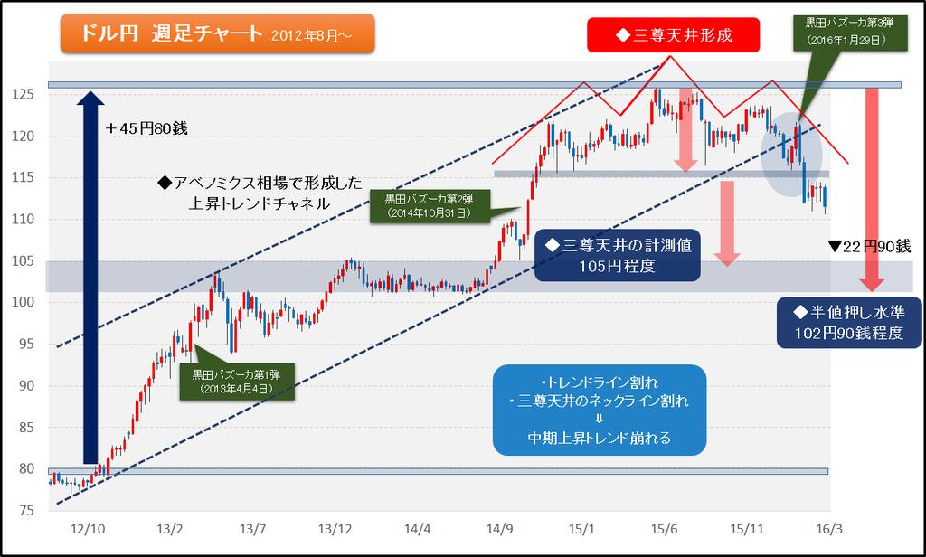 図2 ドル円の中期上昇トレンドは崩れる