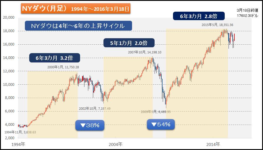 図4 Nダウは5年~6年の上昇サイクル