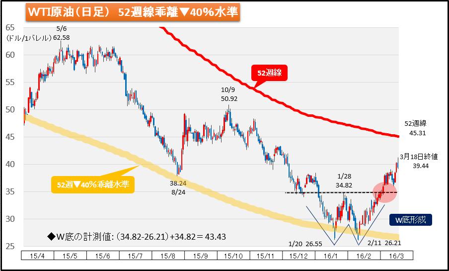 図7 WTI原油先物チャート