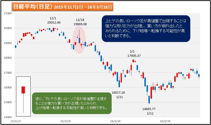 図11 日経平均の日足チャート上に至現した上ヒゲ