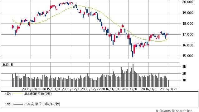 日経平均株価のローソク足と25日移動平均線(2016年3月23日)(SBI証券提供)