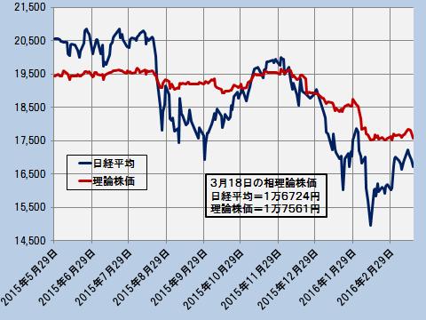 日経平均と理論株価の推移(日次終値)―2015.5.29~2016.3.18―