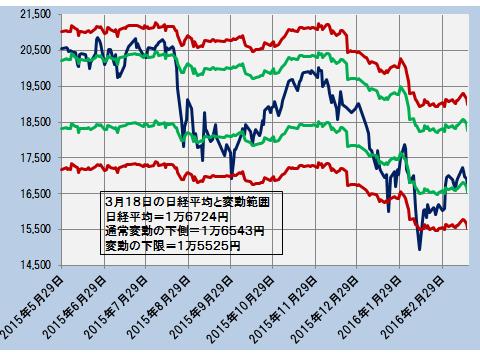 日経平均と通常の変動範囲、変動の限界(日次終値)―2015.5.29~2016.3.18―