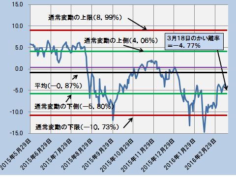 かい離率の推移{日次終値ベース}―2015.1.5~2016.3.18―