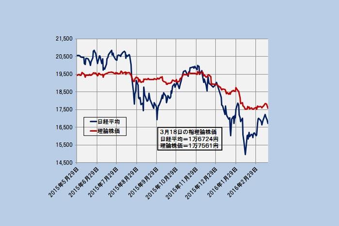 基礎体力に不安、回復の力強さに欠ける日経平均~「理論株価」最新分析=日暮昭